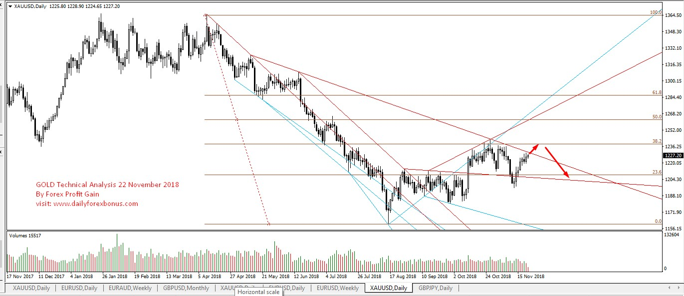Is Gold Looking For Another Bullish Rally?  Image